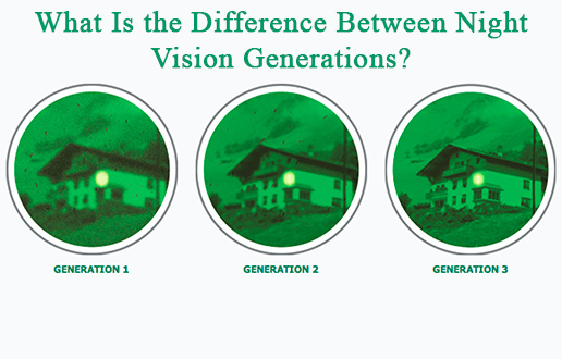 Differences between generations of night vision systems - July 3, 2020